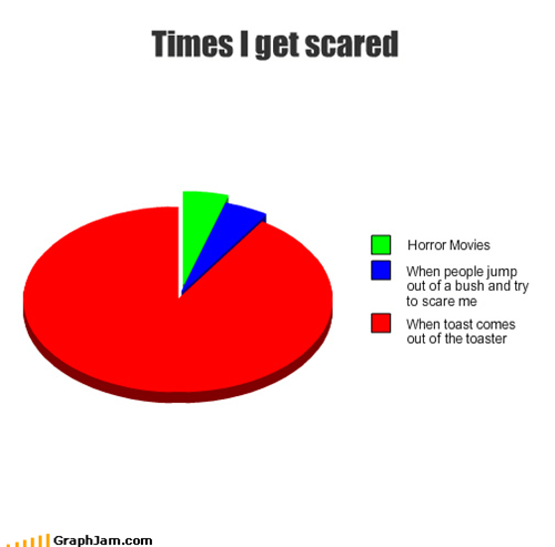 Pie Chart,scary,startled,toast
