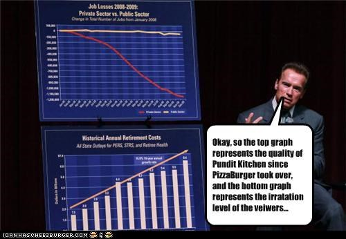 Okay, so the top graph represents the quality of Pundit Kitchen since PizzaBurger took over, and the bottom graph represents the irratation level of the veiwers...