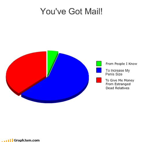 419,advance fee scam,AOL,enlargement,male enhancement,nigerian wire transfer scam,Pie Chart,so lonely,spam,youve-got-mail