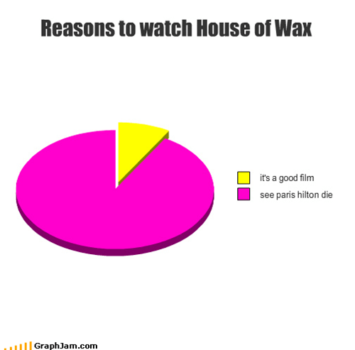 horror movie,house of wax,paris hilton,Pie Chart,sorry tinkerbell,yay violence