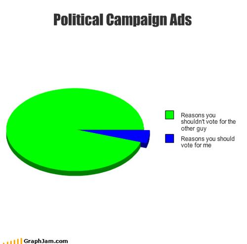 ads,commercials,Democrat,independent,Pie Chart,politics,republican