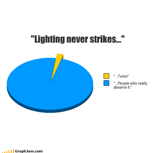 jerks,lightning,Pie Chart,poetic justice