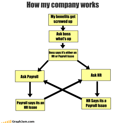 boss,flow chart,hr,Payroll,SNAFU,work