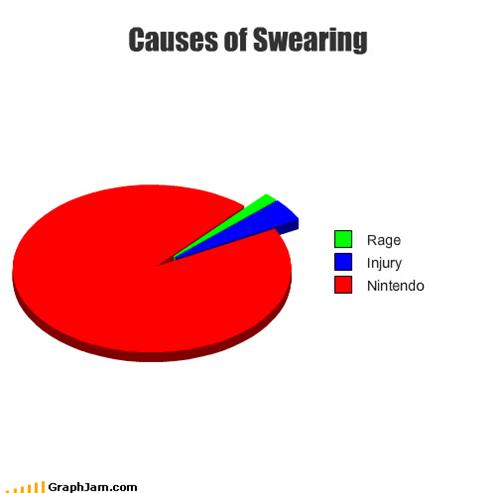 FFFFUUUU,injury,nintendos,Pie Chart,rage,starfox,swearing