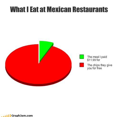 chips,me gusta,Memes,Mexican,Pie Chart,restaurants,salsa