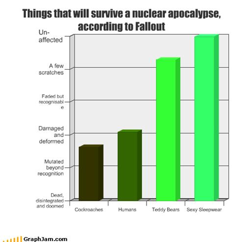 apocalypse,Bar Graph,fallout,nuclear war,video gams