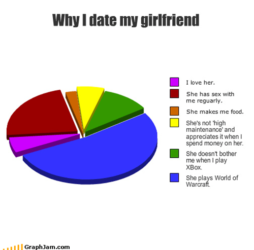 girlfriend,Pie Chart,possibly imaginary,world of warcraft,WoW