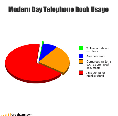 Compressed,computer,phones are the oldest technology,Pie Chart,stand,telephone,yellow pages