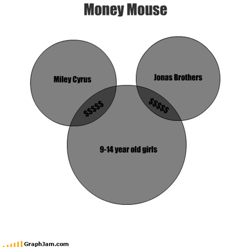 disney,gold digger,jonas brothers,mickey,miley cyrus,minnie,money,mouse,venn diagram