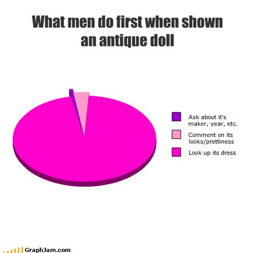 age,antique,dolls,dress,men,Pie Chart,plastic