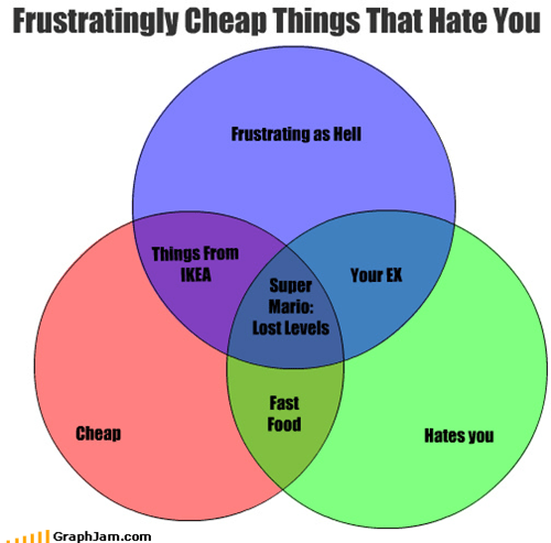 cheap,ex,get it,ikea,lost levels,mario,nintendo,plumber,venn diagram,video games