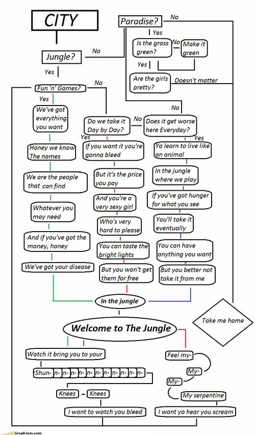 Flowchart to the Jungle