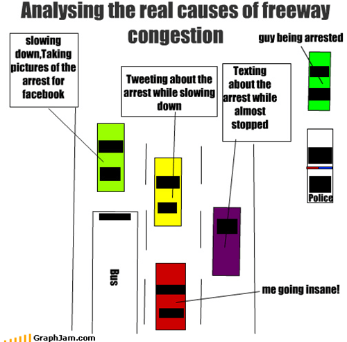accident,arrest,chart art,congestion,foursquare,freeway,mayor,rubbernecking,technology,texting,twitter