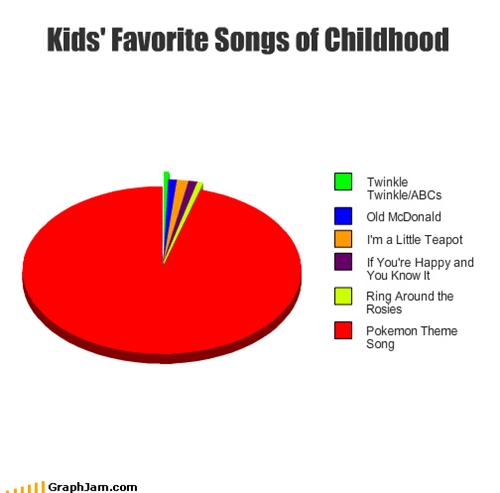childhood,itsy bitsy spider,kids,london bridges,Pie Chart,Pokémon,Songs