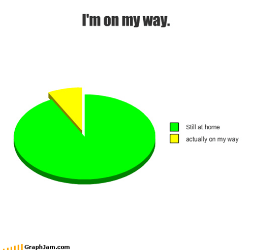 acceptable,almost there,at home,five minutes,in the car,lies to tell your friends,on my way,Pie Chart