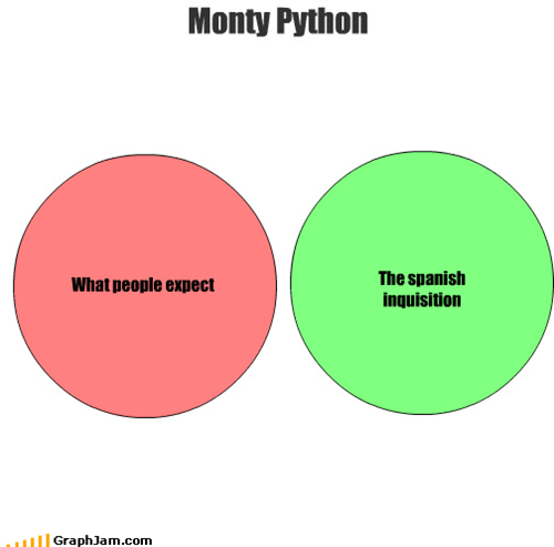 capitalization,chief weapons,fear,monty python,Spanish Inquisition,surprise,venn diagram