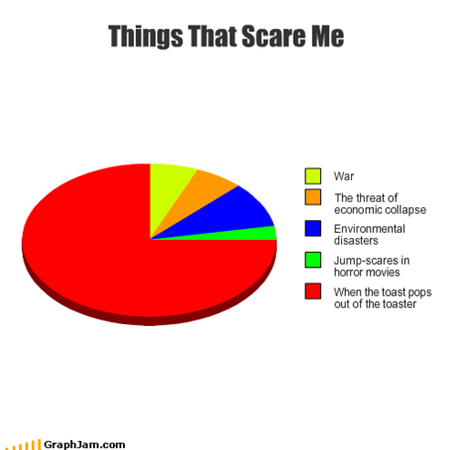 burnt,disasters,economic collapse,horror movies,Pie Chart,scary,toast,war