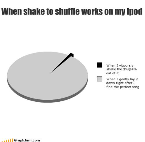 apple,hey ya,ipod,Music,Pie Chart,shuffle,technology