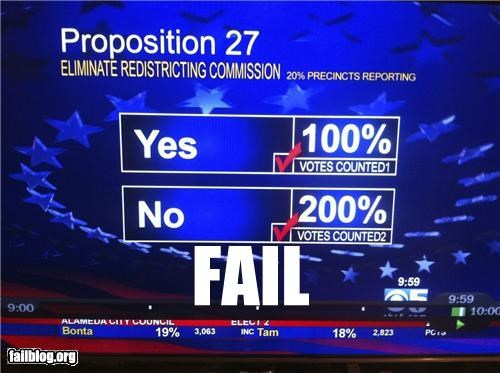 failboat,g rated,math,math is too hard,news,percentage,politics,television,votes