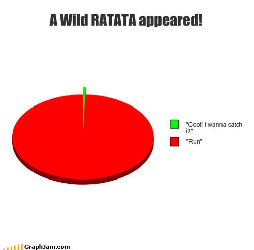 catch it,Pie Chart,pikachu,Pokémon,rattata,run,safely,zubat