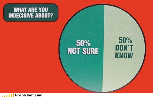 emotions,i-dont-know,indecisiveness,no idea,Pie Chart,unsure