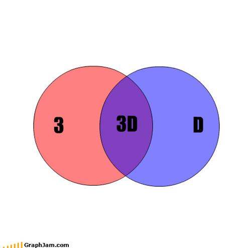3d,blue,glasses,lens,movies,red,science,venn diagram