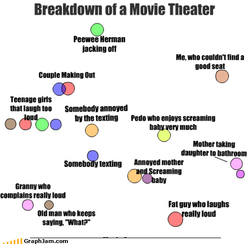 infographic,movie theater,Pee-Wee Herman,people,public,secret word,the-third-one-ive-posted,these weird circle people,who keeps making these