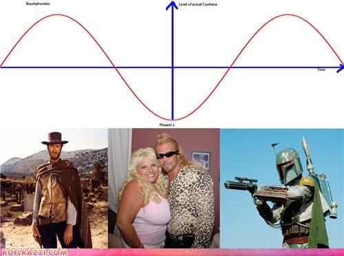 boba fett,Chart,Clint Eastwood,dog the bounty hunter,infograpic