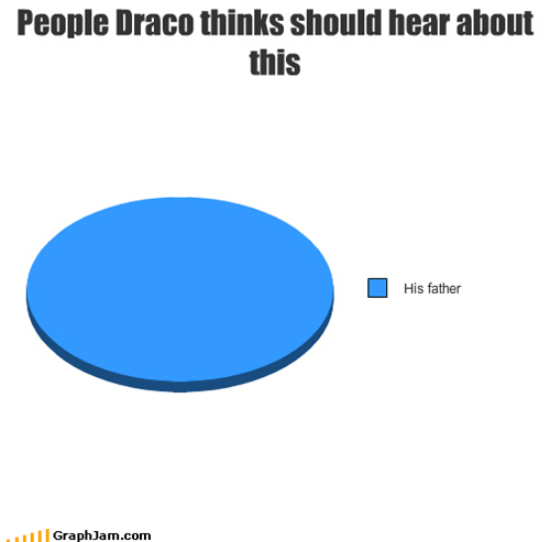 draco malfoy,Harry Potter,hell-hear-about-it,lucius,Pie Chart,voldemort,wizards
