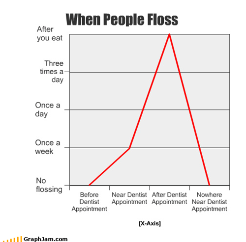 define,dentist,eating,floss,food,Line Graph,lying,regularly