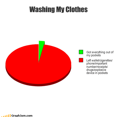 clothes,dryer,ipod,lint,Pie Chart,pockets,receipts,washer