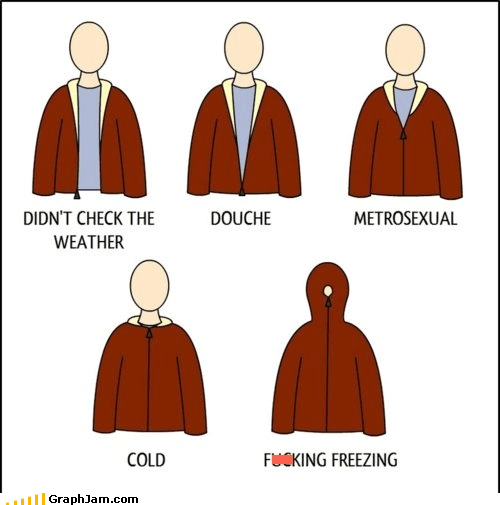 coat,cold,infographic,metrosexual,what does it mean,your zipper and you,zipper