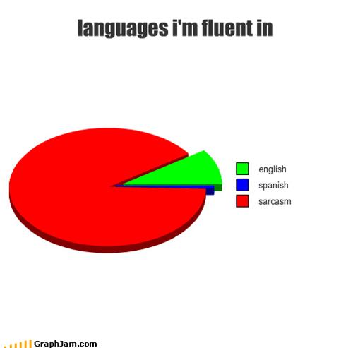english,fluency,languages,Pie Chart,sarcasm,spanish