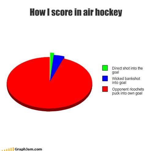 air hockey,bros,goal,icing,Pie Chart,ricochets