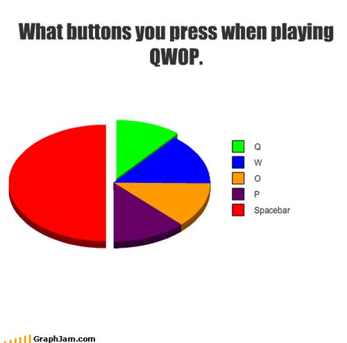 games,keyboard,letters,Pie Chart,QWOP,racing,restart,thumb