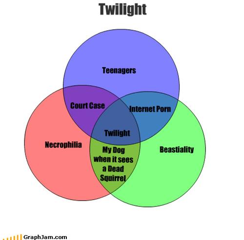 bestiality,dogs,edward,necrophilia,porn,squirrel,twilight,venn diagram