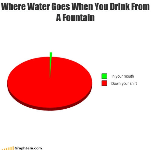 fountain,mouth,nose,Pie Chart,pressure,shirt,water