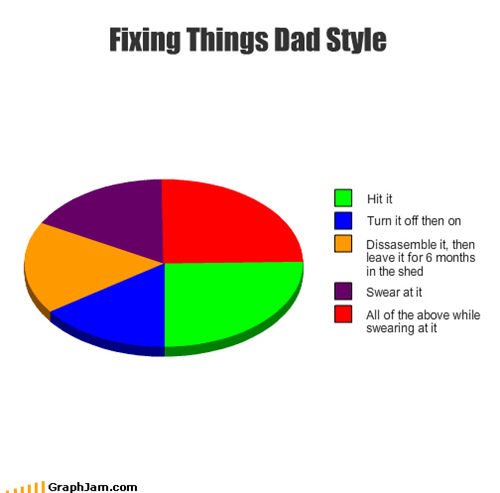 dad,fixing,Pie Chart,repair man,sink,swearing
