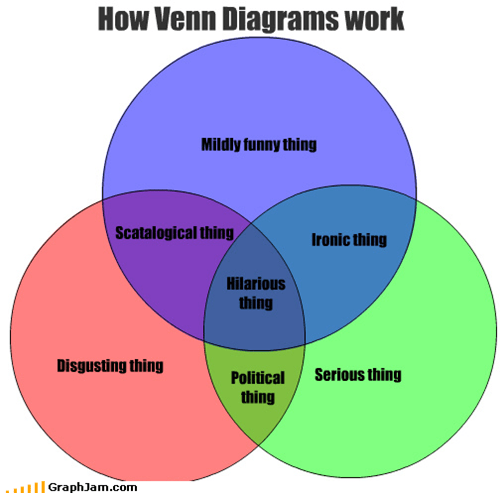 Venn Diagrams: The New Magnets?