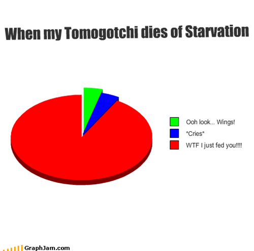 feces,feeding,Pie Chart,starvation,tamagachi,wings