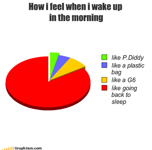 alarm clock,like a g6,morning,P Diddy,Pie Chart,sleeping,waking up