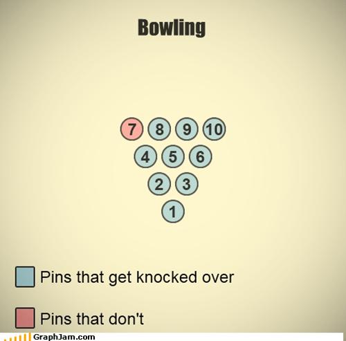 7,bowling,Chart,infographic,pin,sports,trolling