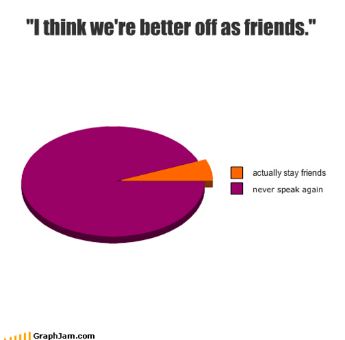 better,dating,friends,jerk,Pie Chart,speaking