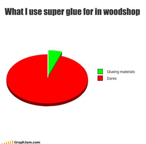 class,dares,glue,Pie Chart,wood shop