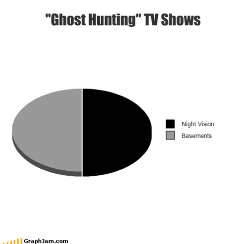 basements,ghosts,hunting,night vision,Pie Chart,TV