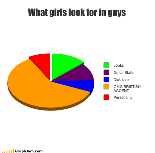 girls,guys,jeans,p33n,personality,Pie Chart,relationships,Video,youtube