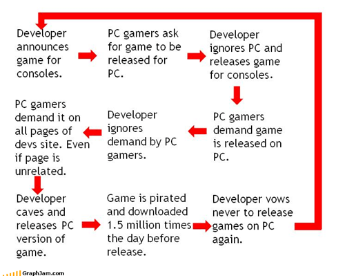 How Games Get On The PC