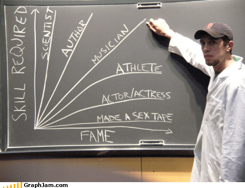 athlete,fame,Line Graph,science,sex,skills,surviving the world