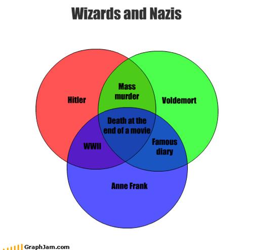 anne frank,diary,Harry Potter,hiding,hitler,venn diagram,voldemort