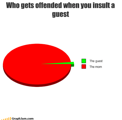 family,guests,insults,jokes,moms,Pie Chart